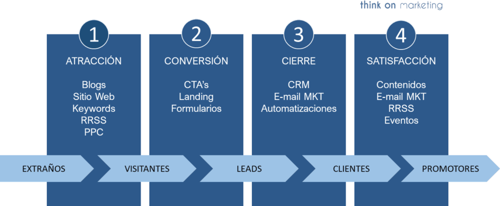 proceso-Inbound-Marketing