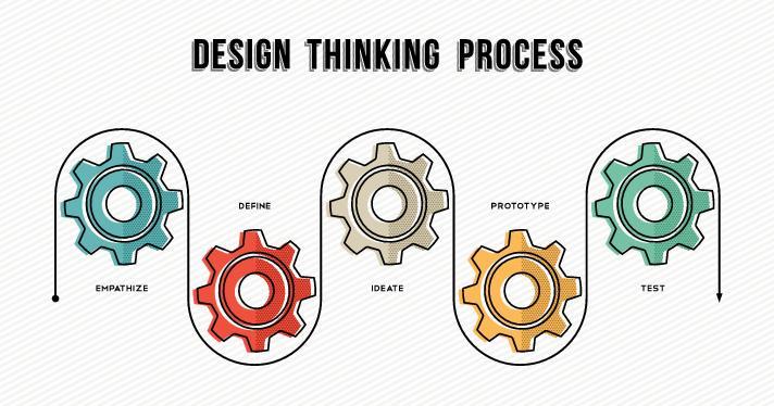 Proceso Design Thinking