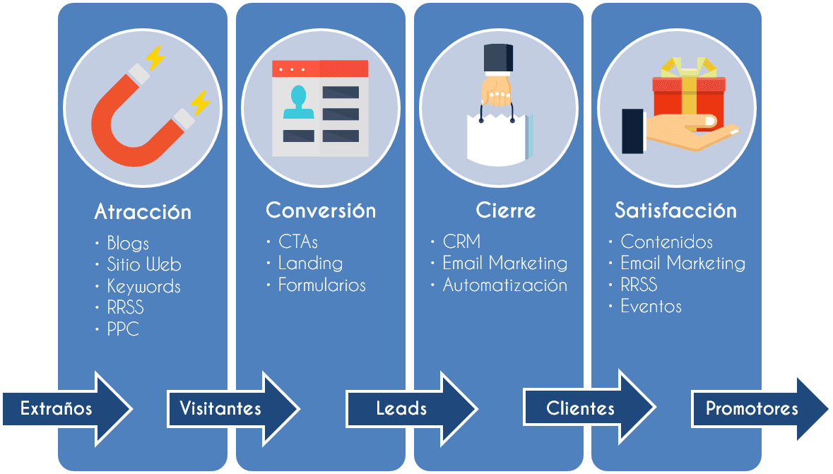 fases-proceso-inbound-marketing