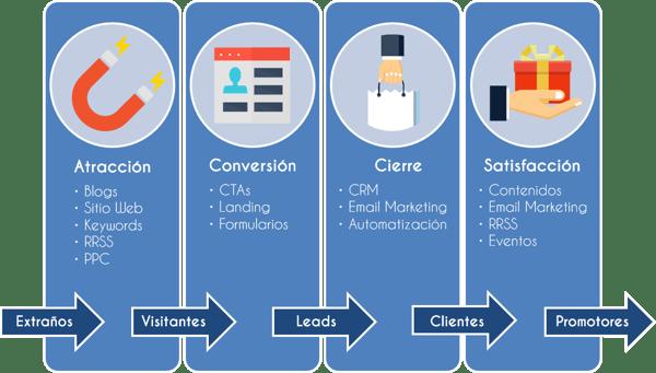 fases-proceso-inbound-marketing