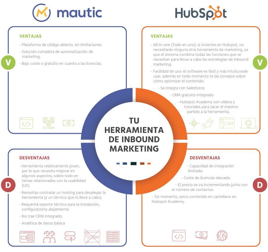 herramientas-inbound-marketing-mautic-VS-hubspot