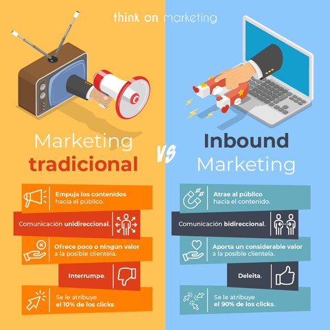 Técnicas de captación de clientes: Marketing tradicional vs. Inbound Marketing