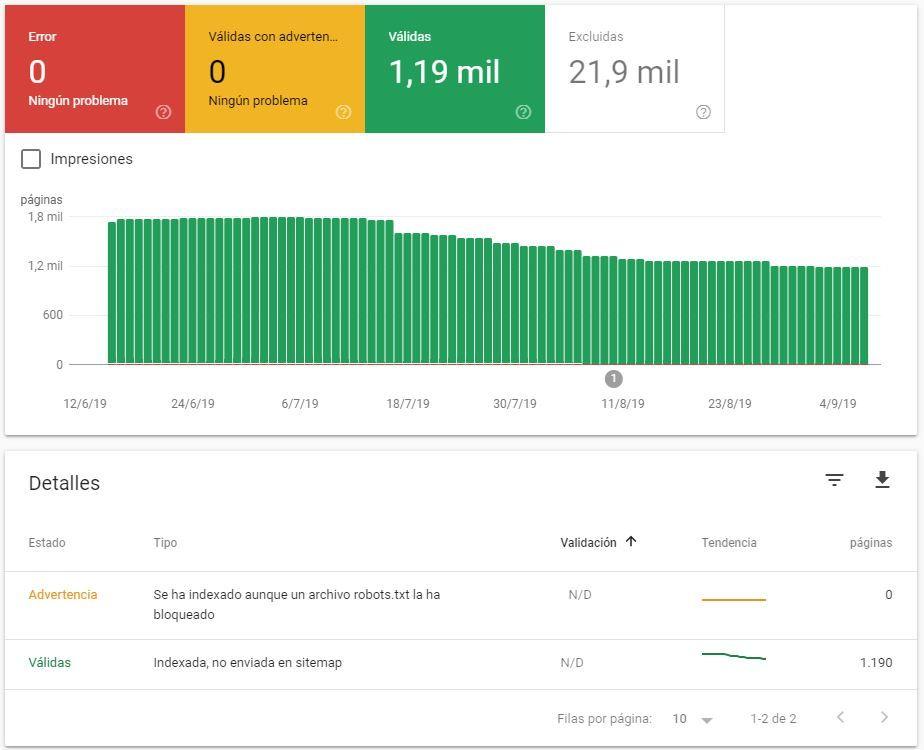 captura google search console páginas indexadas